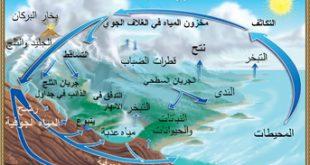 استشعار عمق ونوعية المياه الجوفية في مدينة النجف الاشرف